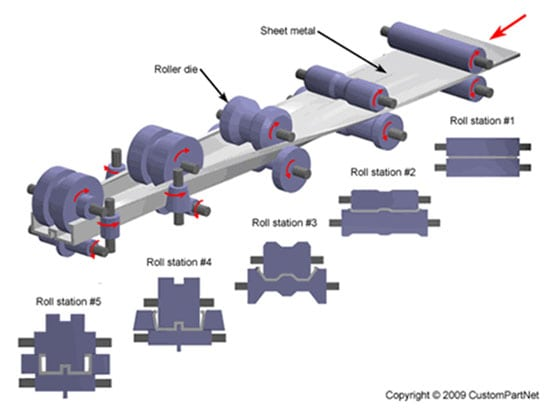 Roll Forming Process